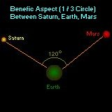 Mars and Saturn in benefic 120 trine with Earth